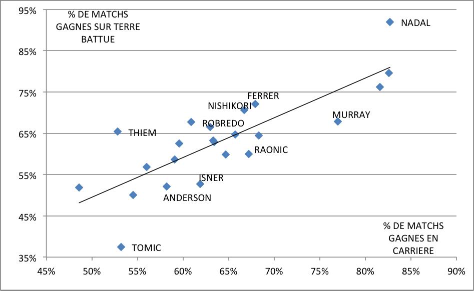 Données ATP sur l'ensemble des matchs ATP (terre battue)