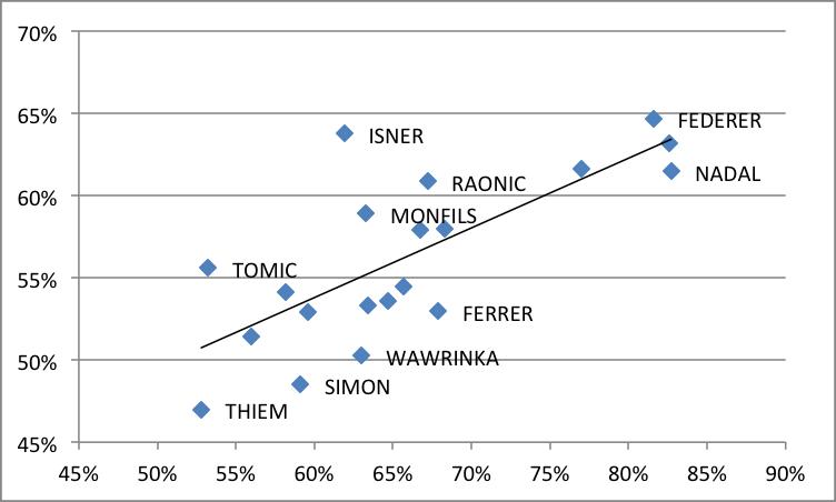 Pourcentage de victoires en carrière (tactique)